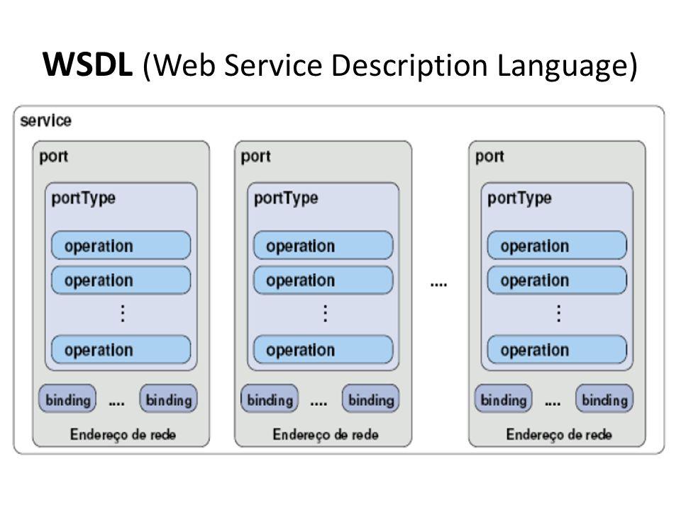 WSDL (Web Service Description Language) types - Definição dos tipos de dados (Ex: inteiros, booleano, tipos compostos, etc.) messages - Mensagens que