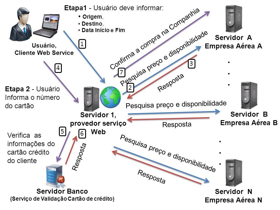 Servidor 1, provedor serviço Web Usuário, Cliente Web Service Servidor Banco (Serviço de Validação Cartão de crédito) Servidor A Empresa Aérea A Servi