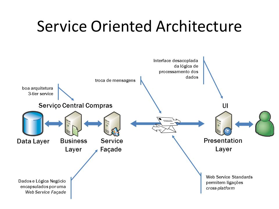 Service Oriented Architecture Data Layer Presentation Layer Business Layer Serviço Central Compras Service Façade UI boa arquitetura 3-tier service tr
