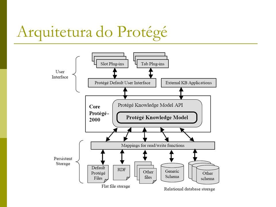 Arquitetura do Protégé
