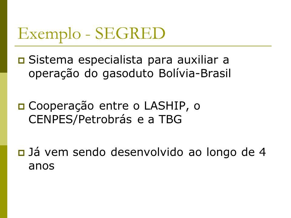 Exemplo - SEGRED Sistema especialista para auxiliar a operação do gasoduto Bolívia-Brasil Cooperação entre o LASHIP, o CENPES/Petrobrás e a TBG Já vem