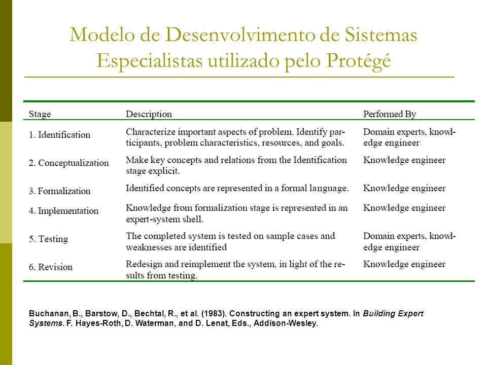 Procedimento de emprego do Protégé Modelo básico Além disso, prevê um processo iterativo de revisão da estrutura das classes mesmo após a criação de instâncias
