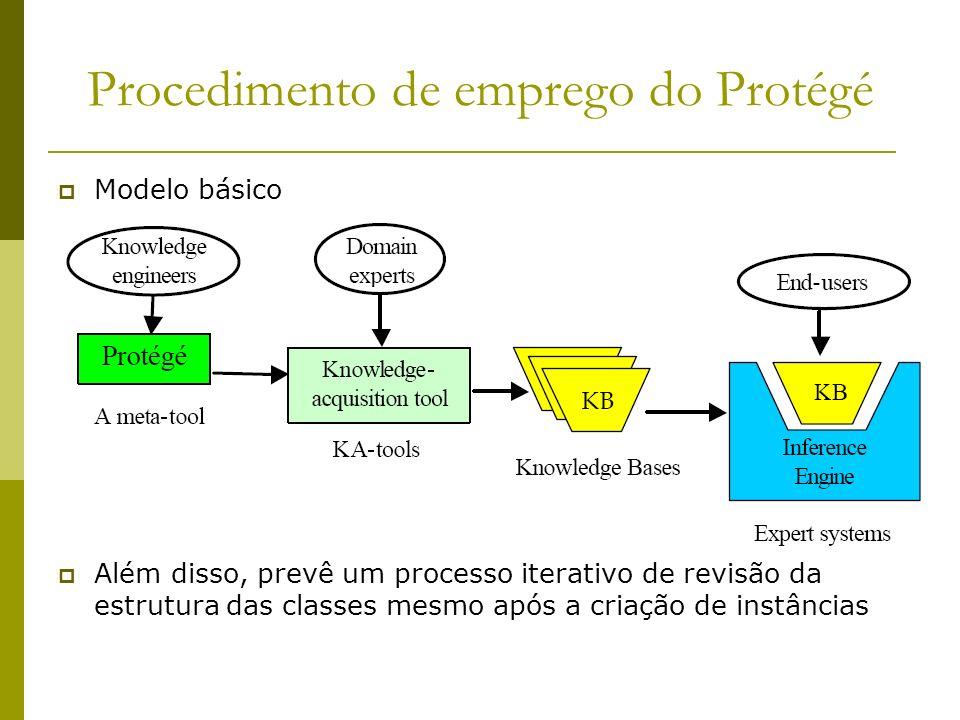 Procedimento de emprego do Protégé Modelo básico Além disso, prevê um processo iterativo de revisão da estrutura das classes mesmo após a criação de i