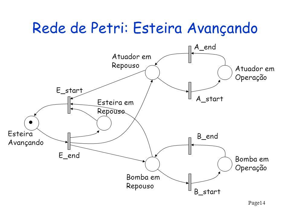 Page14 Rede de Petri: Esteira Avançando A_start A_end B_end Atuador em Operação E_start B_start E_end Atuador em Repouso Bomba em Operação Bomba em Re