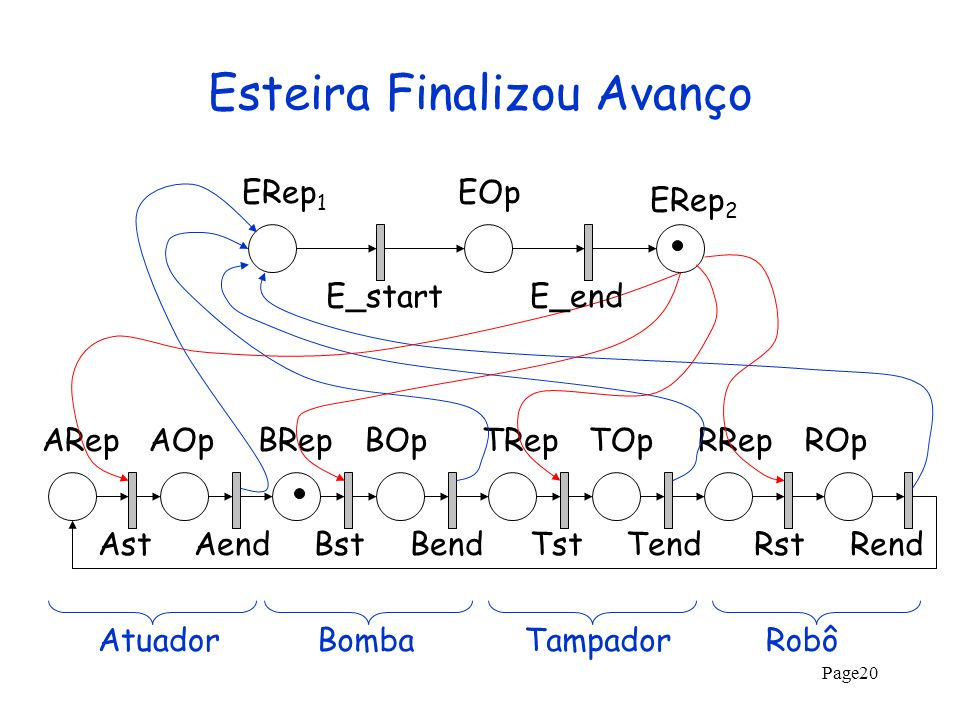 Page20 Esteira Finalizou Avanço ARepAOpBRepBOpTRepTOpRRepROp AstAendBstBendTstTendRstRend ERep 1 ERep 2 EOp E_startE_end AtuadorBombaTampadorRobô