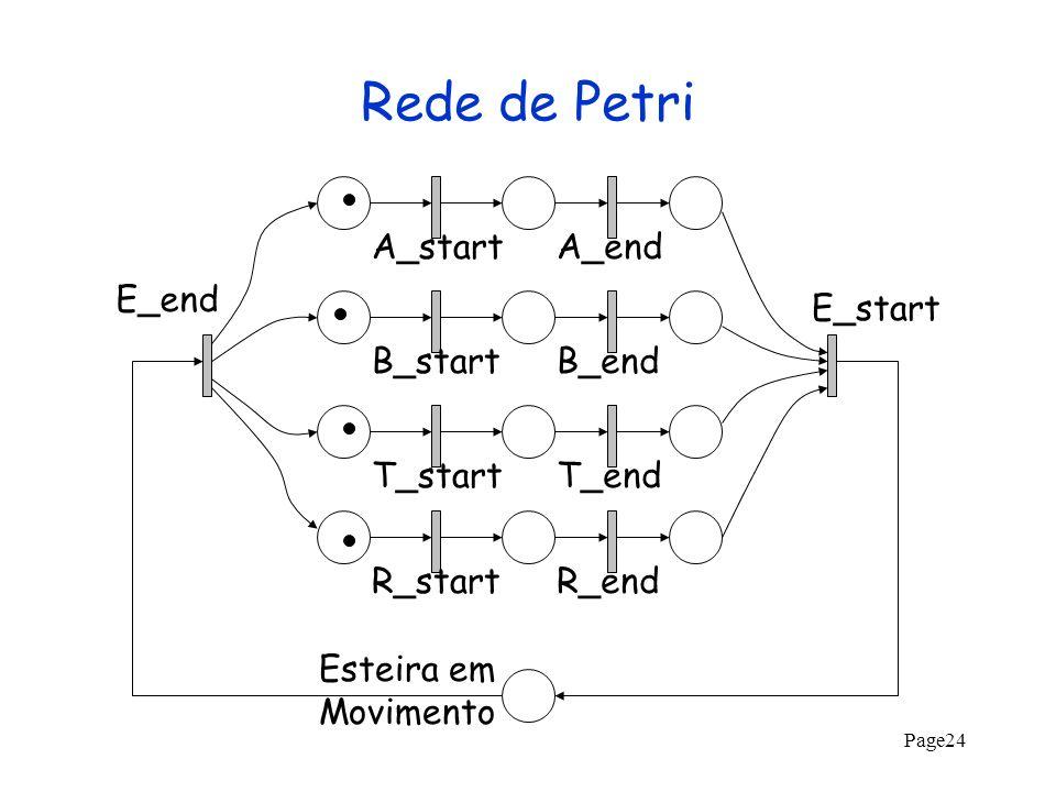 Page24 Rede de Petri A_startA_endB_startB_endT_startT_endR_startR_end E_start E_end Esteira em Movimento