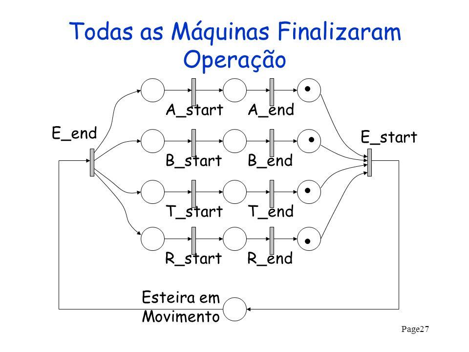 Page27 Todas as Máquinas Finalizaram Operação A_startA_endB_startB_endT_startT_endR_startR_end E_start E_end Esteira em Movimento