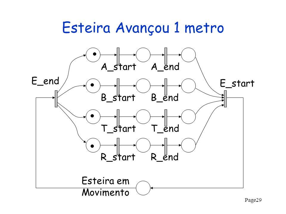 Page29 Esteira Avançou 1 metro A_startA_endB_startB_endT_startT_endR_startR_end E_start E_end Esteira em Movimento