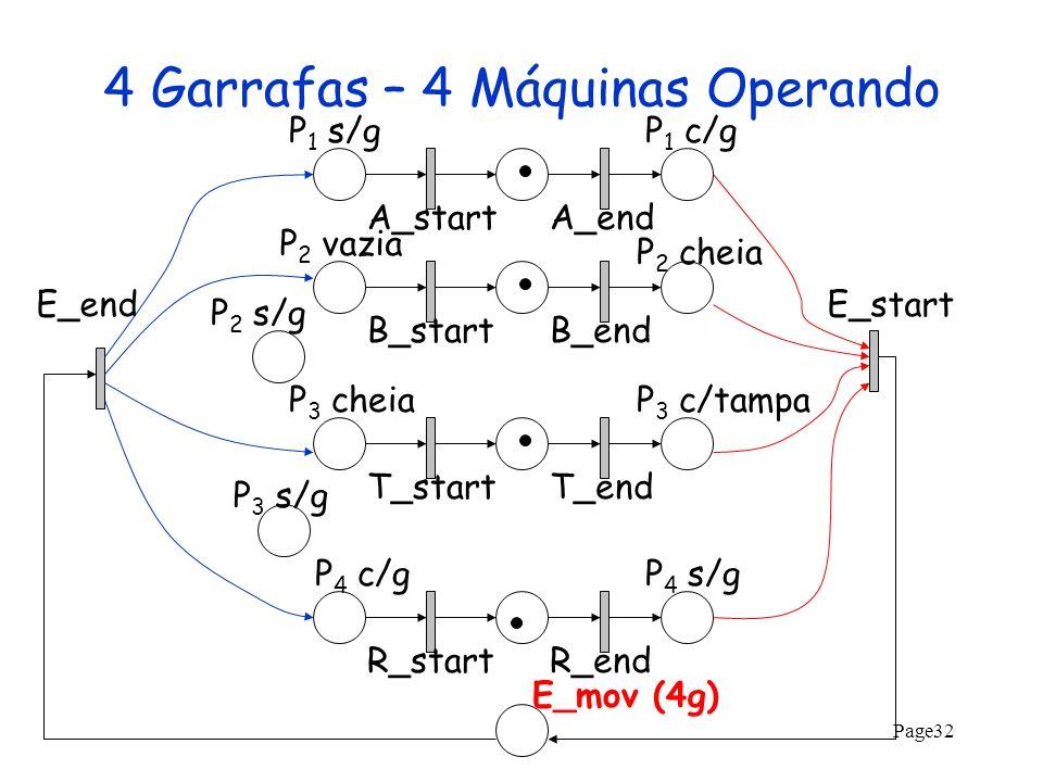 Page32 4 Garrafas – 4 Máquinas Operando A_startA_endB_startB_endT_startT_endR_startR_end P 2 s/g P 2 vazia P 1 s/gP 1 c/g P 2 cheia P 3 cheiaP 3 c/tam