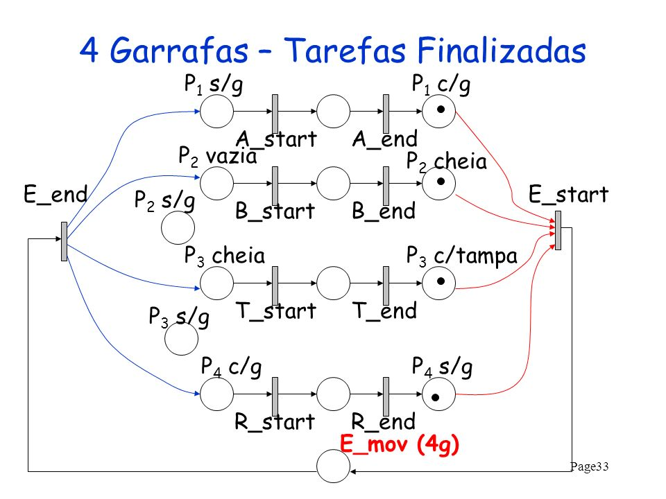 Page33 4 Garrafas – Tarefas Finalizadas A_startA_endB_startB_endT_startT_endR_startR_end P 2 s/g P 2 vazia P 1 s/gP 1 c/g P 2 cheia P 3 cheiaP 3 c/tam