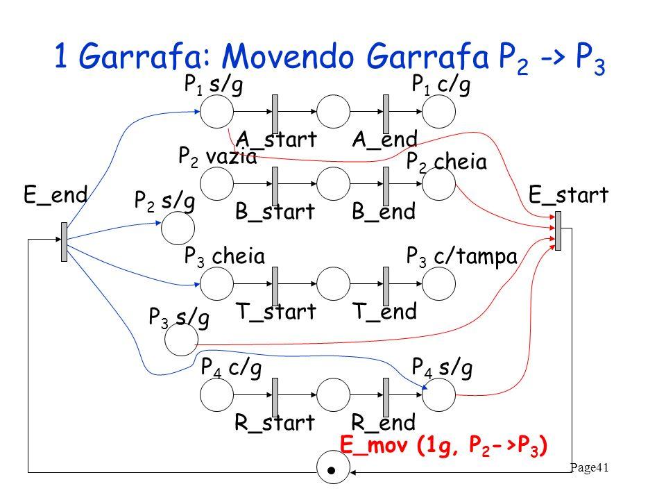 Page41 1 Garrafa: Movendo Garrafa P 2 -> P 3 A_startA_endB_startB_endT_startT_endR_startR_end P 2 s/g P 2 vazia P 1 s/gP 1 c/g P 2 cheia P 3 cheiaP 3