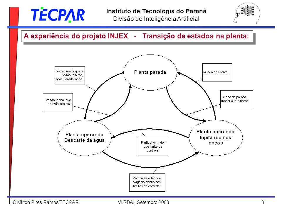 © Milton Pires Ramos/TECPAR VI SBAI, Setembro 2003 8 Instituto de Tecnologia do Paraná Divisão de Inteligência Artificial A experiência do projeto INJ