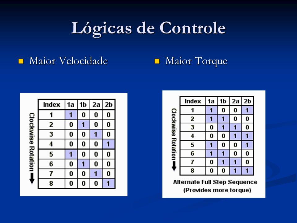 Testes do sistema Ângulo de passo: 7.5º ( 360 º 48 pólos ) Ângulo de passo: 7.5º ( 360 º 48 pólos ) Tensão: 5 to 6V Tensão: 5 to 6V Corrente: 250mA Corrente: 250mA Vel.