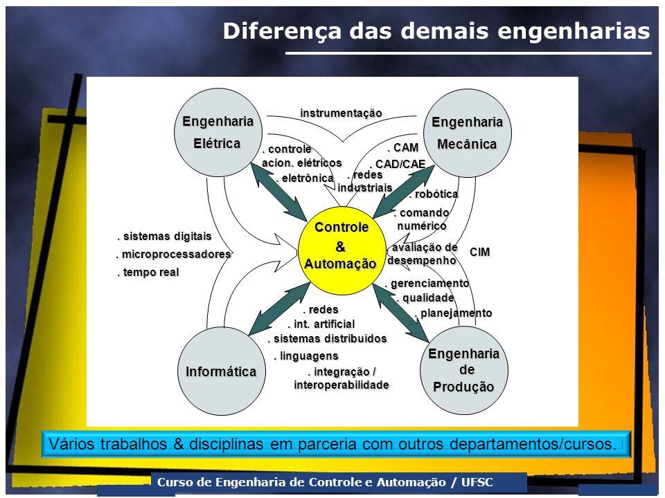 Curso de Engenharia de Controle e Automação / UFSC Diferença das demais engenharias Engenharia Mecânica Informática Engenharia Produção Engenharia Elé