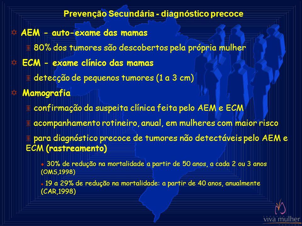 Prevenção Secundária - diagnóstico precoce Y AEM - auto-exame das mamas 3 80% dos tumores são descobertos pela própria mulher Y ECM - exame clínico da