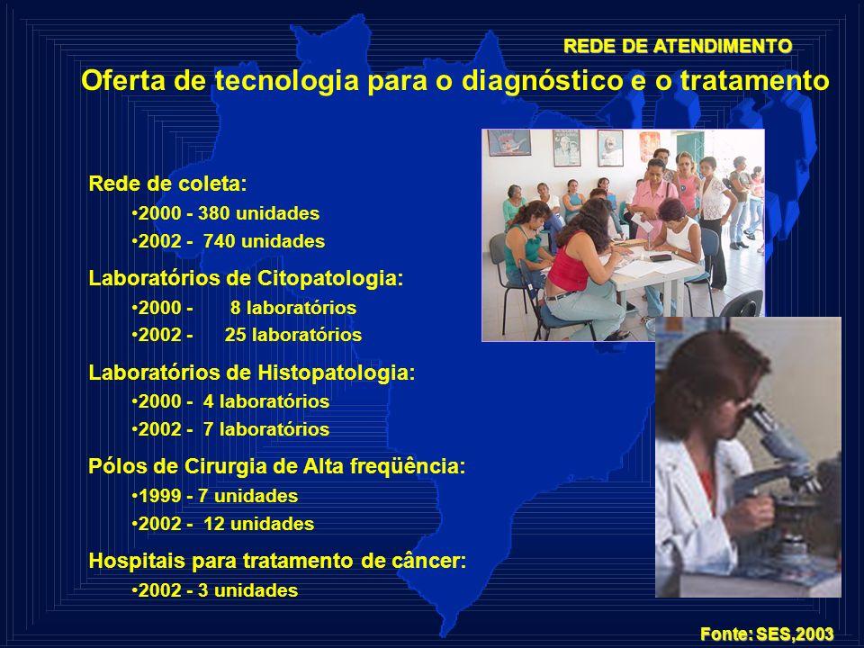 REDE DE ATENDIMENTO Oferta de tecnologia para o diagnóstico e o tratamento Rede de coleta: 2000 - 380 unidades 2002 - 740 unidades Laboratórios de Cit