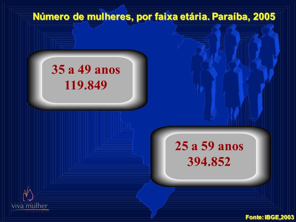 Número de mulheres, por faixa etária. Paraíba, 2005 35 a 49 anos 119.849 25 a 59 anos 394.852 Fonte: IBGE,2003