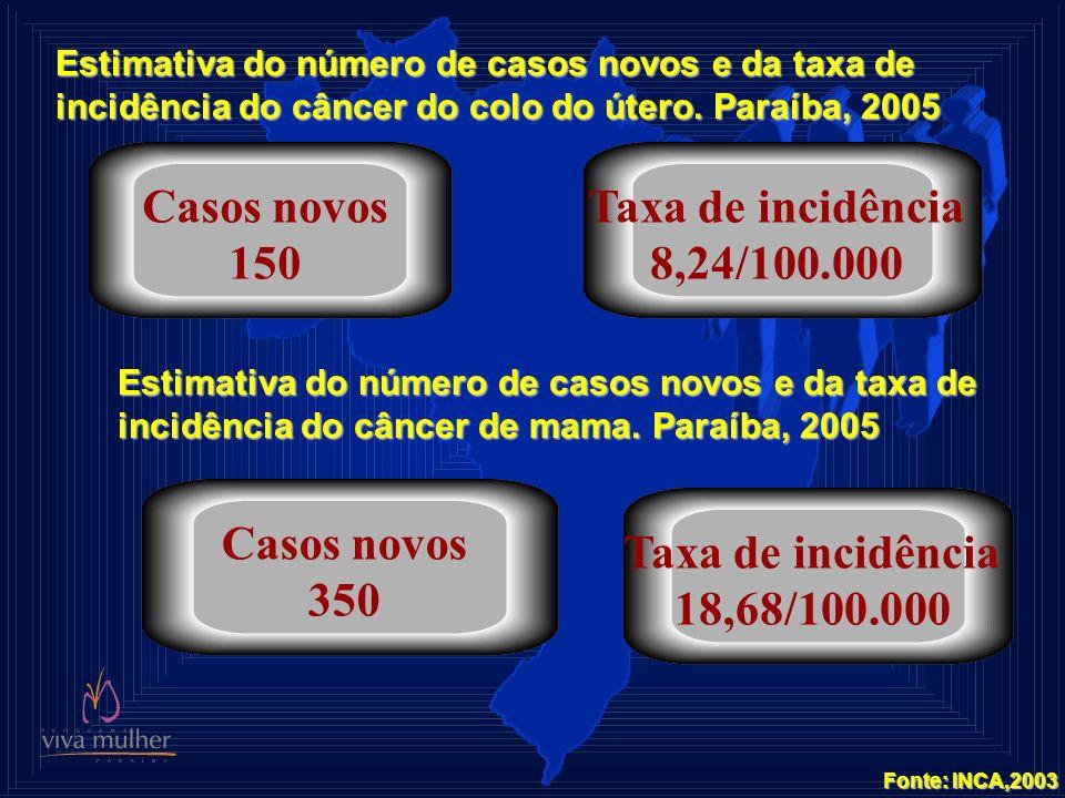 Estimativa do número de casos novos e da taxa de incidência do câncer do colo do útero. Paraíba, 2005 Casos novos 150 Taxa de incidência 8,24/100.000