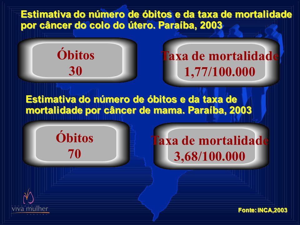 Estimativa do número de óbitos e da taxa de mortalidade por câncer do colo do útero. Paraíba, 2003 Óbitos 30 Taxa de mortalidade 1,77/100.000 Fonte: I