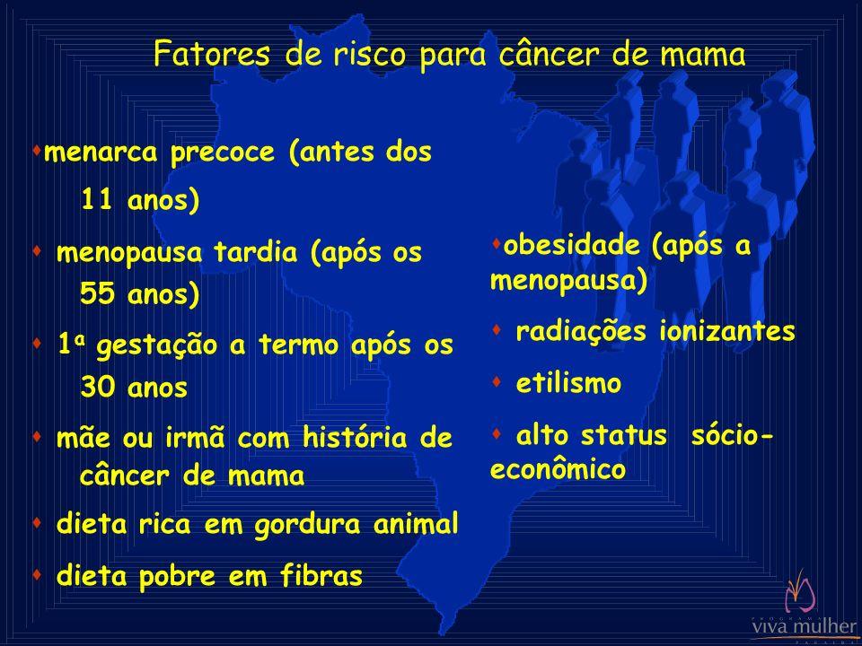 Fatores de risco para câncer de mama smenarca precoce (antes dos 11 anos) s menopausa tardia (após os 55 anos) s 1 a gestação a termo após os 30 anos