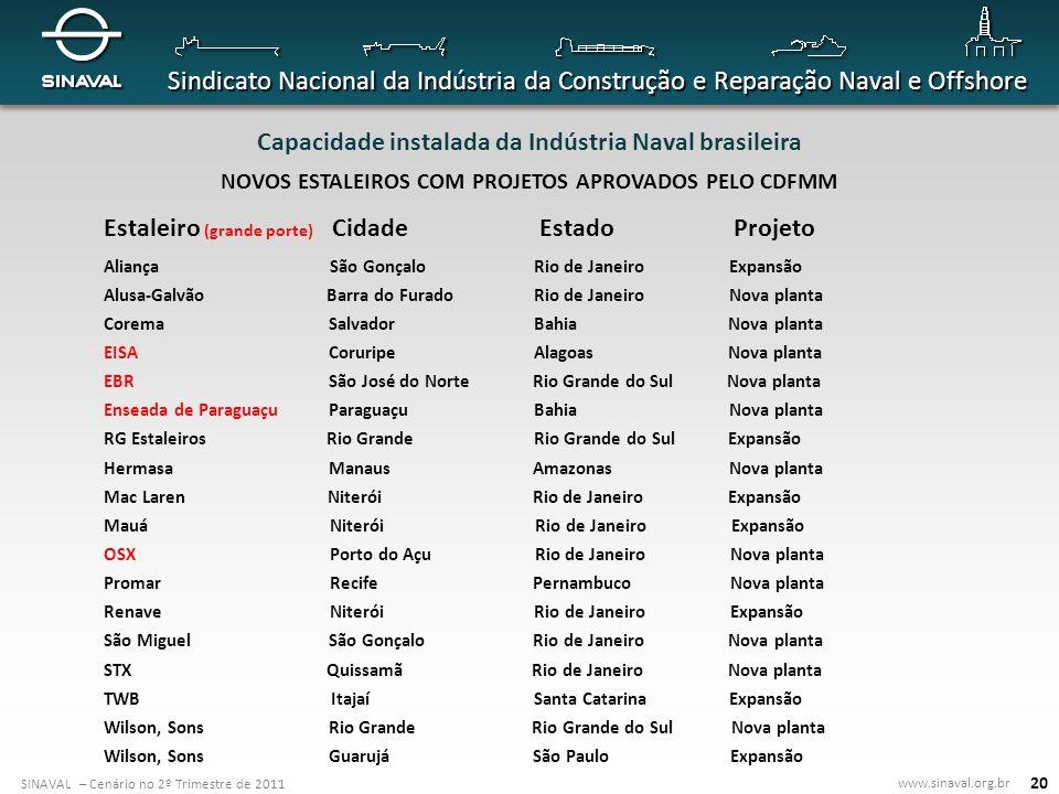 SINAVAL – Cenário no 2º Trimestre de 2011 www.sinaval.org.br Sindicato Nacional da Indústria da Construção e Reparação Naval e Offshore 20 Capacidade