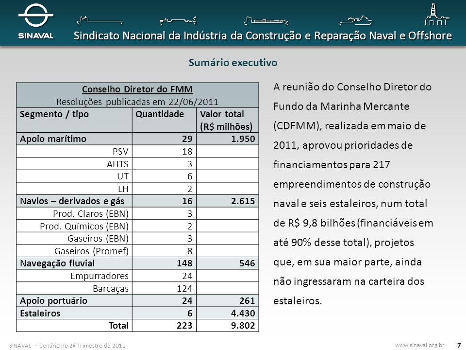 SINAVAL – Cenário no 2º Trimestre de 2011 www.sinaval.org.br Sindicato Nacional da Indústria da Construção e Reparação Naval e Offshore 18 Cenário mundial da construção naval Participação brasileira nas encomendas mundiais = 3,94% Petroleiros Suezmax = 10,69%; Navios de apoio marítimo tipo PSV = 13,60%; Carteira de encomendas de FPSOs = 57,4%.