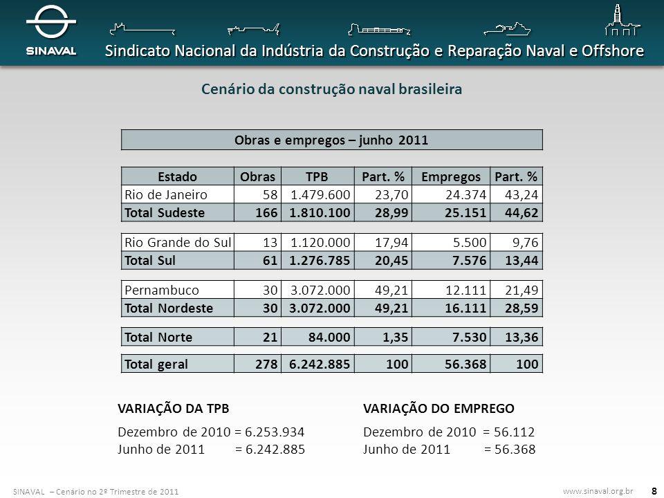 SINAVAL – Cenário no 2º Trimestre de 2011 www.sinaval.org.br Sindicato Nacional da Indústria da Construção e Reparação Naval e Offshore 19 Capacidade instalada da indústria naval brasileira CENÁRIO ATUAL Nº.