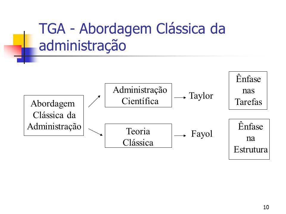 10 TGA - Abordagem Clássica da administração Abordagem Clássica da Administração Científica Teoria Clássica Taylor Fayol Ênfase nas Tarefas Ênfase na