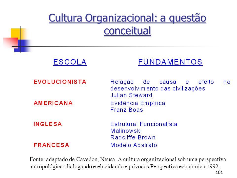 101 Cultura Organizacional: a questão conceitual Fonte: adaptado de Cavedon, Neusa. A cultura organizacional sob uma perspectiva antropológica: dialog