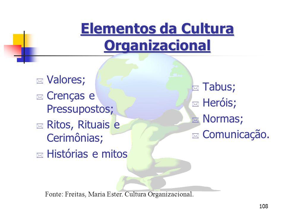 108 Elementos da Cultura Organizacional * Valores; * Crenças e Pressupostos; * Ritos, Rituais e Cerimônias; * Histórias e mitos * Tabus; * Heróis; * N