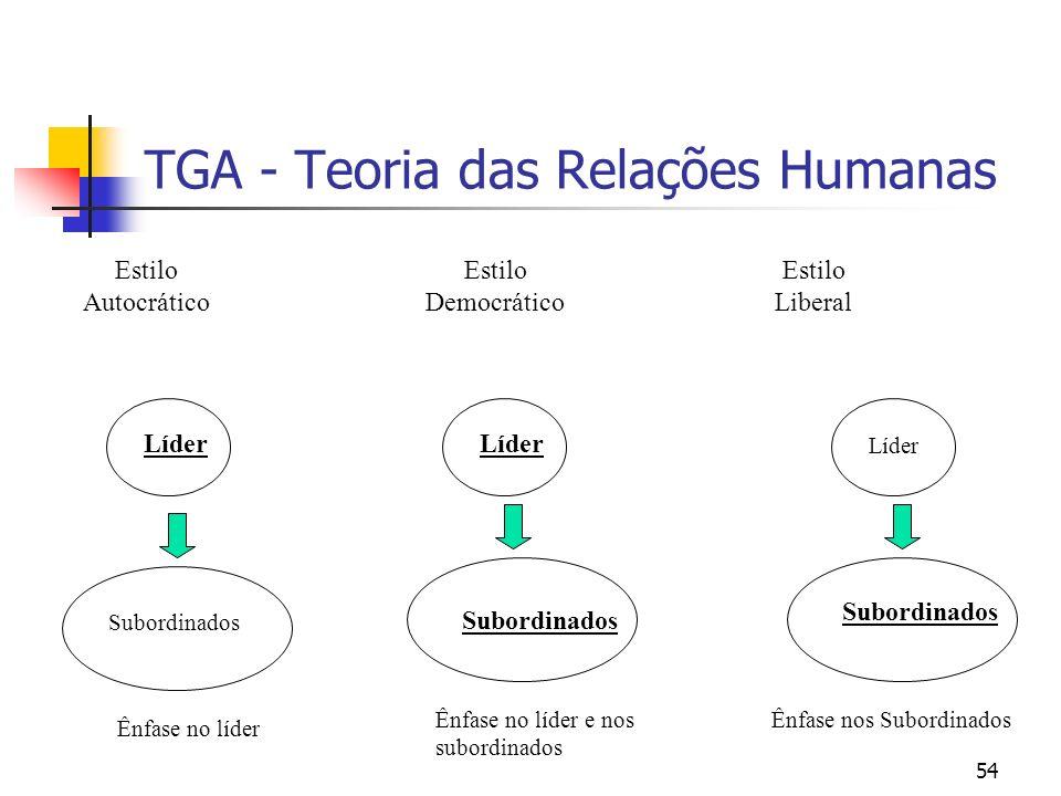 54 TGA - Teoria das Relações Humanas Estilo Autocrático Estilo Democrático Estilo Liberal Líder Subordinados Líder Subordinados Líder Subordinados Ênf