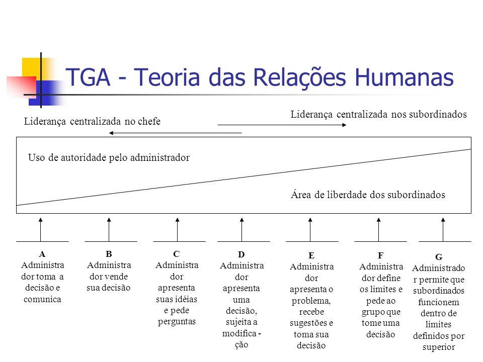 TGA - Teoria das Relações Humanas Uso de autoridade pelo administrador Área de liberdade dos subordinados Liderança centralizada no chefe Liderança ce