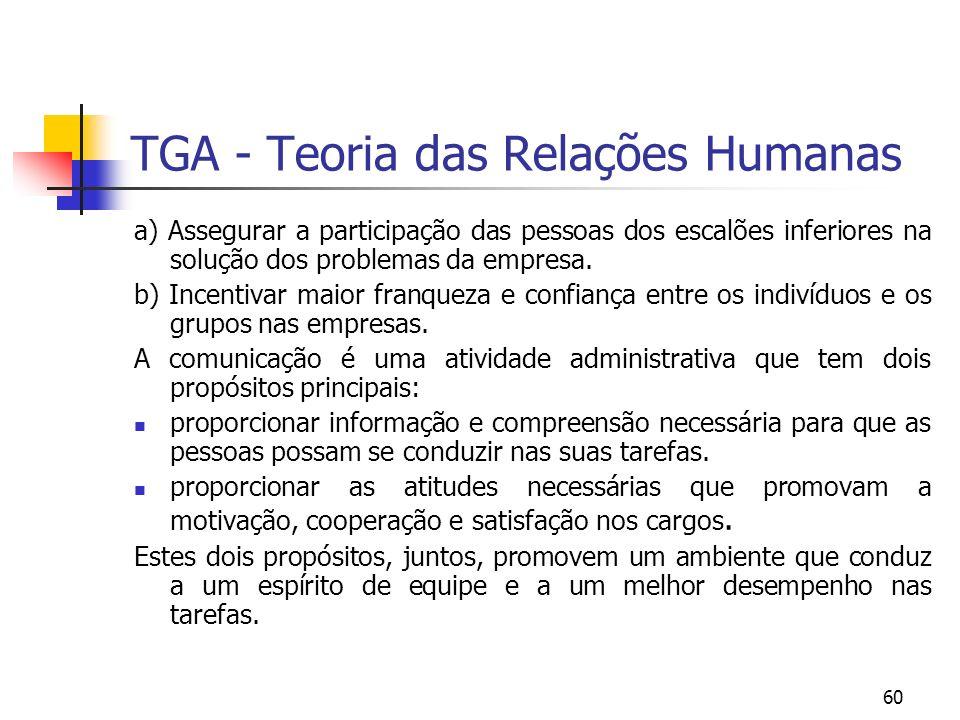 60 TGA - Teoria das Relações Humanas a) Assegurar a participação das pessoas dos escalões inferiores na solução dos problemas da empresa. b) Incentiva