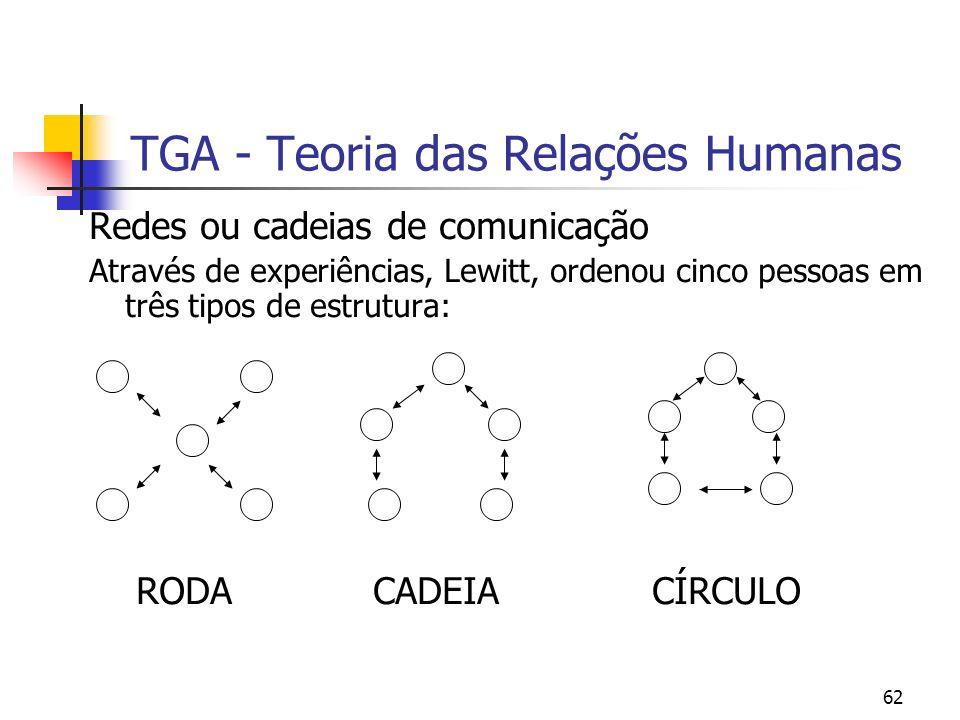 62 TGA - Teoria das Relações Humanas Redes ou cadeias de comunicação Através de experiências, Lewitt, ordenou cinco pessoas em três tipos de estrutura