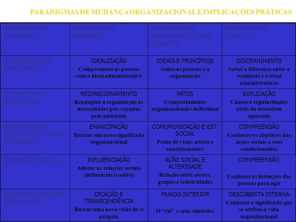 99 NATUREZA DA MUDANÇA OBJETIVO DA MUDANÇA PREFERÊNCIA PRIMORDIAL PARA ANÁLISE OBJETIVO DA ANÁLISE COMPROMISSO IDEOLÓGICO IDEALIZAÇÃO Comprometer as p