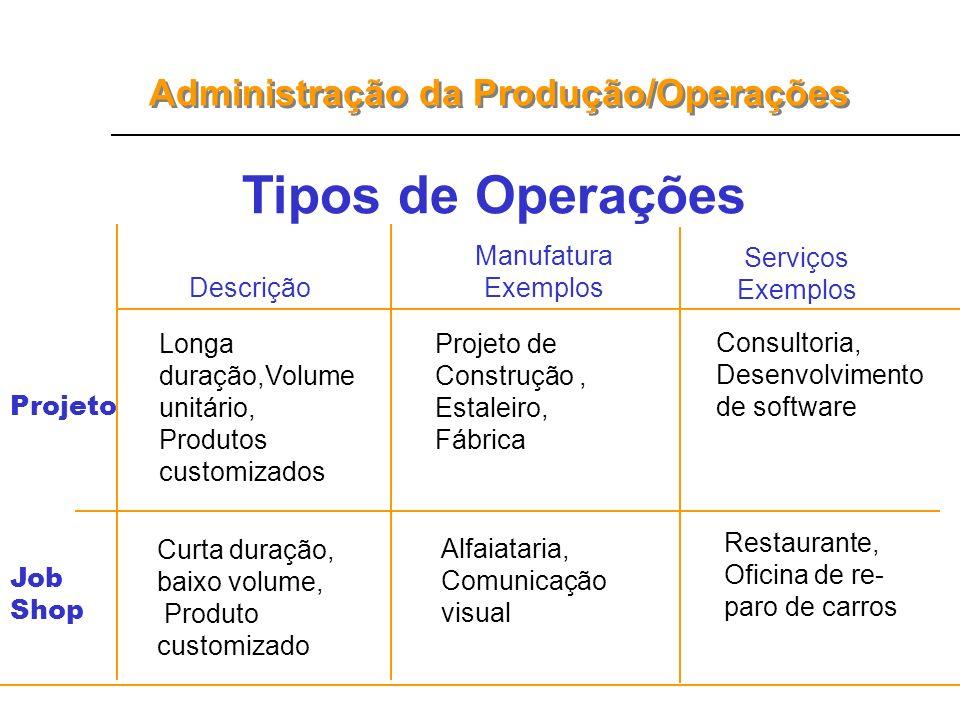 Administração da Produção/Operações Descrição Manufatura Exemplos Serviços Exemplos Longa duração,Volume unitário, Produtos customizados Projeto de Co