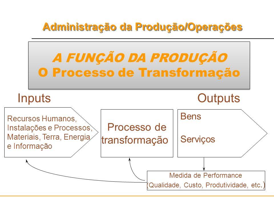 Administração da Produção/Operações A FUNÇÃO DA PRODUÇÃO O Processo de Transformação InputsOutputs Recursos Humanos, Instalações e Processos, Materiai
