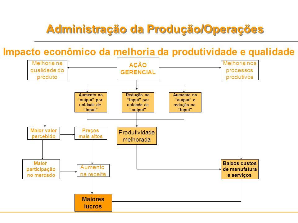 Administração da Produção/Operações AÇÃO GERENCIAL Redução no input por unidade de output Aumento no output e redução no input Aumento no output por u