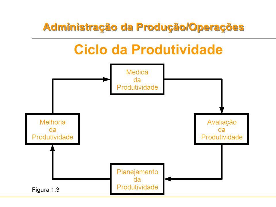 Administração da Produção/Operações Ciclo da Produtividade Medida da Produtividade Planejamento da Produtividade Avaliação da Produtividade Melhoria d