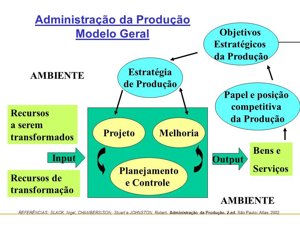 Administração da Produção/Operações Administração da Produção Modelo Geral Projeto Planejamento e Controle Estratégia de Produção Melhoria Objetivos E