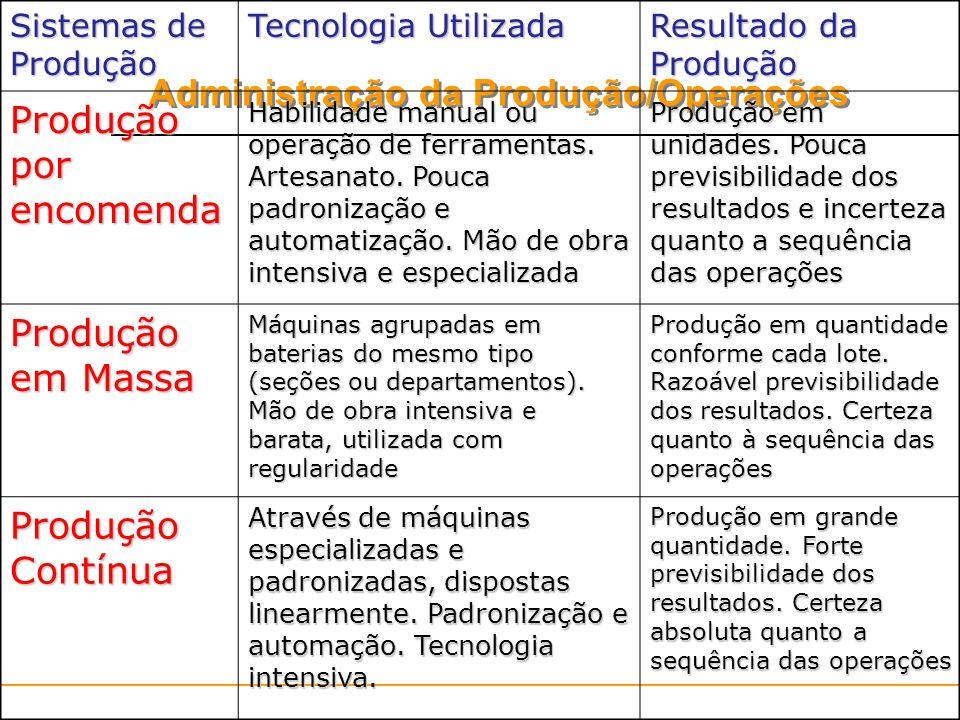 Administração da Produção/Operações Sistemas de Produção Tecnologia Utilizada Resultado da Produção Produção por encomenda Habilidade manual ou operaç