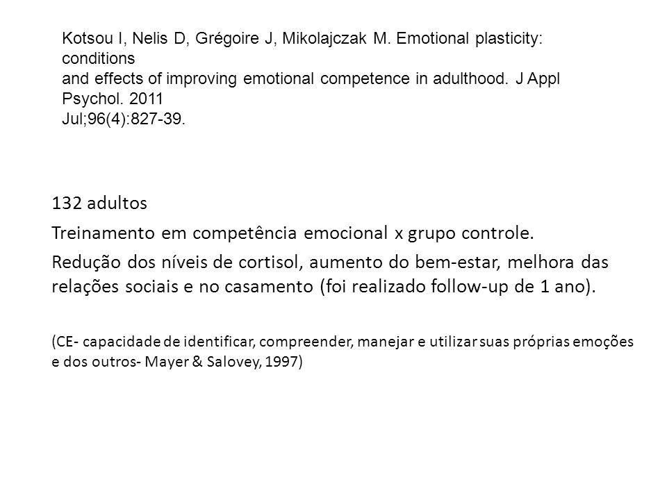 132 adultos Treinamento em competência emocional x grupo controle. Redução dos níveis de cortisol, aumento do bem-estar, melhora das relações sociais