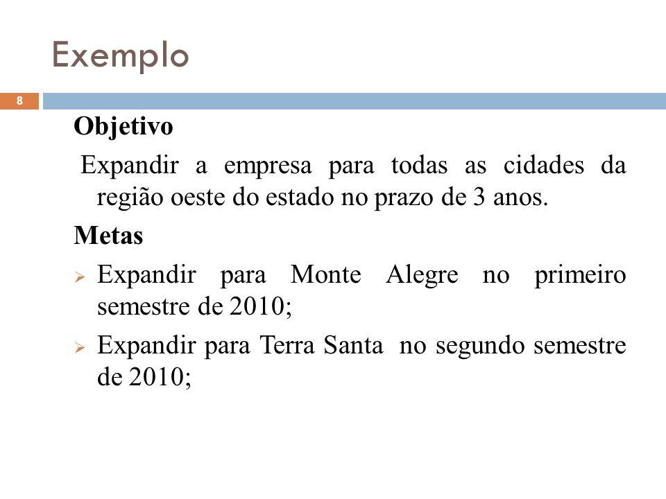 Exemplo 8 Objetivo Expandir a empresa para todas as cidades da região oeste do estado no prazo de 3 anos. Metas Expandir para Monte Alegre no primeiro