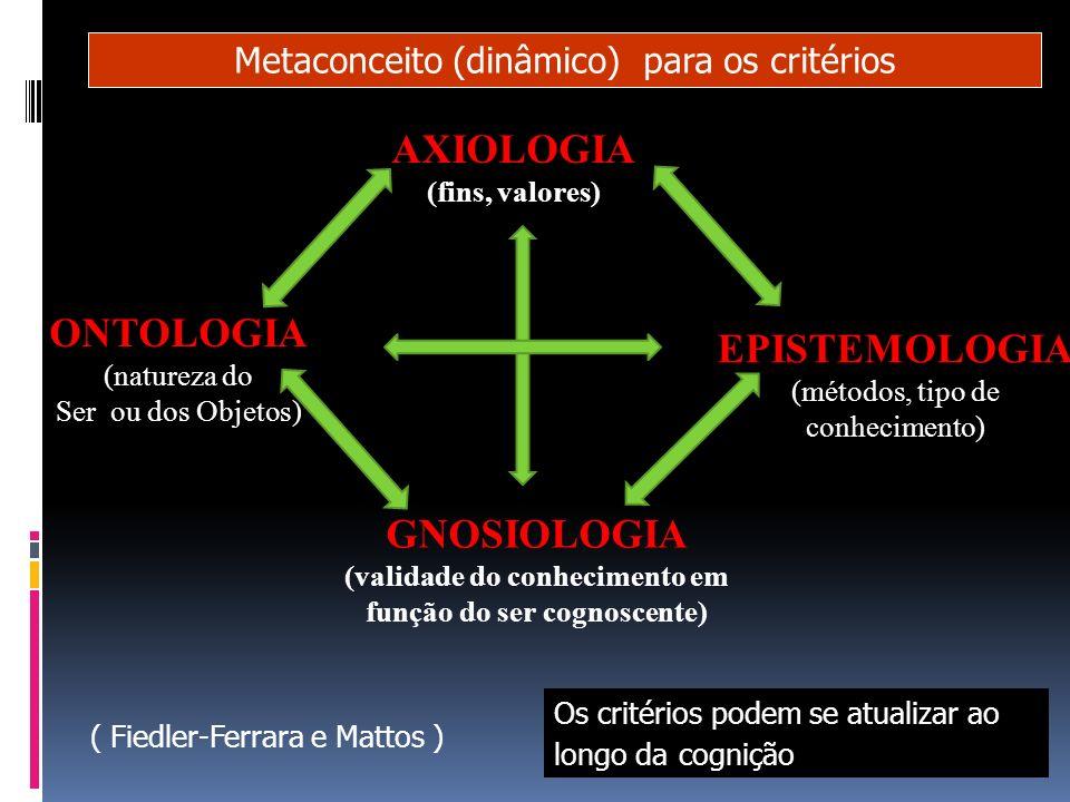 AXIOLOGIA (fins, valores) GNOSIOLOGIA (validade do conhecimento em função do ser cognoscente) ONTOLOGIA (natureza do Ser ou dos Objetos) EPISTEMOLOGIA