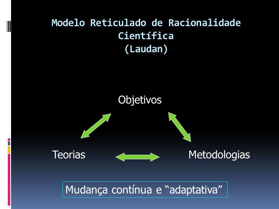 Modelo Reticulado de Racionalidade Científica (Laudan) Objetivos MetodologiasTeorias Mudança contínua e adaptativa