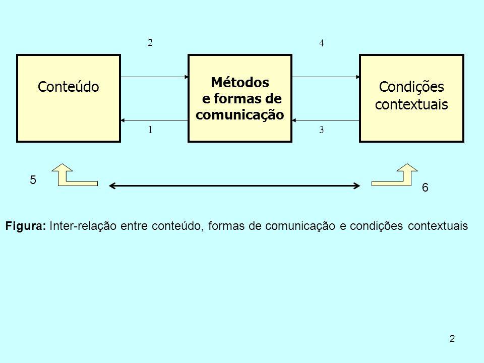 2 Conteúdo Métodos e formas de comunicação Condições contextuais 2 1 4 3 Figura: Inter-relação entre conteúdo, formas de comunicação e condições contextuais 6 5