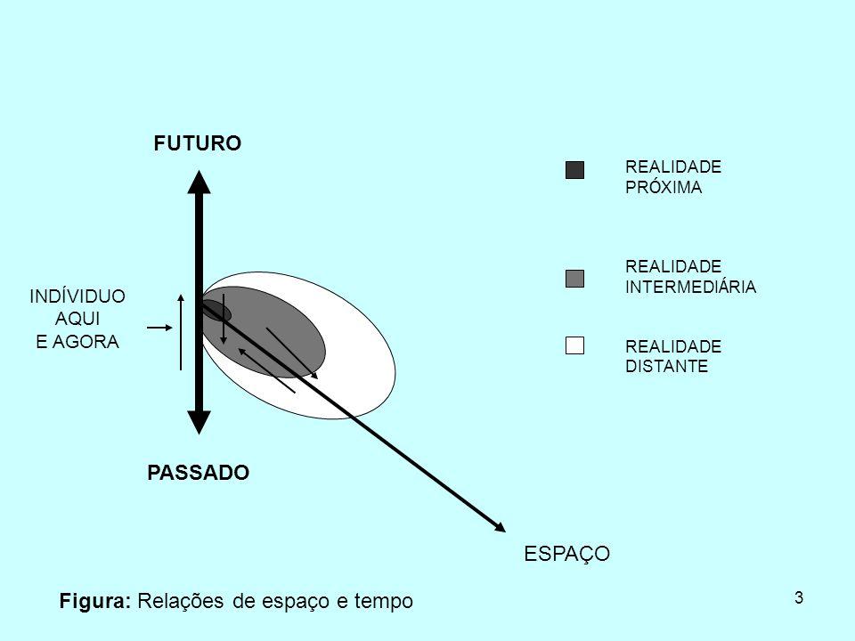 3 REALIDADE PR Ó XIMA REALIDADE INTERMEDI Á RIA REALIDADE DISTANTE FUTURO INDÍVIDUO AQUI E AGORA PASSADO ESPAÇO Figura: Relações de espaço e tempo