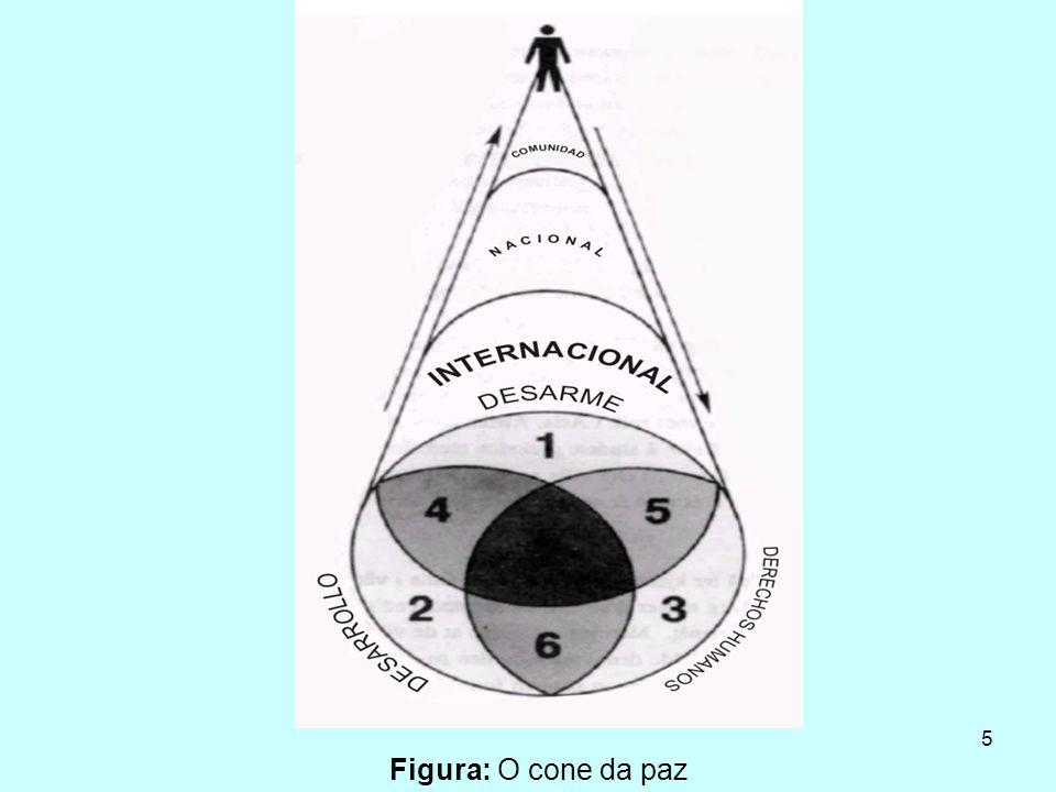 5 Figura: O cone da paz
