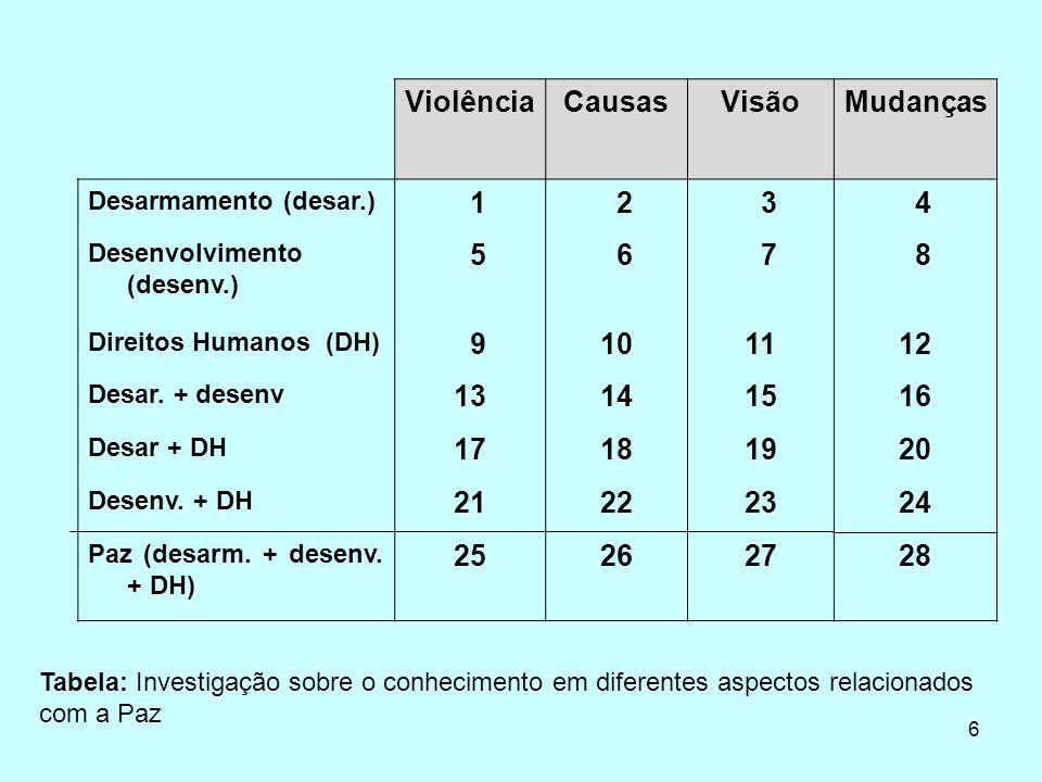 6 ViolênciaCausasVisãoMudanças Desarmamento (desar.) 1 2 3 4 Desenvolvimento (desenv.) 5 6 7 8 Direitos Humanos (DH) 9101112 Desar.