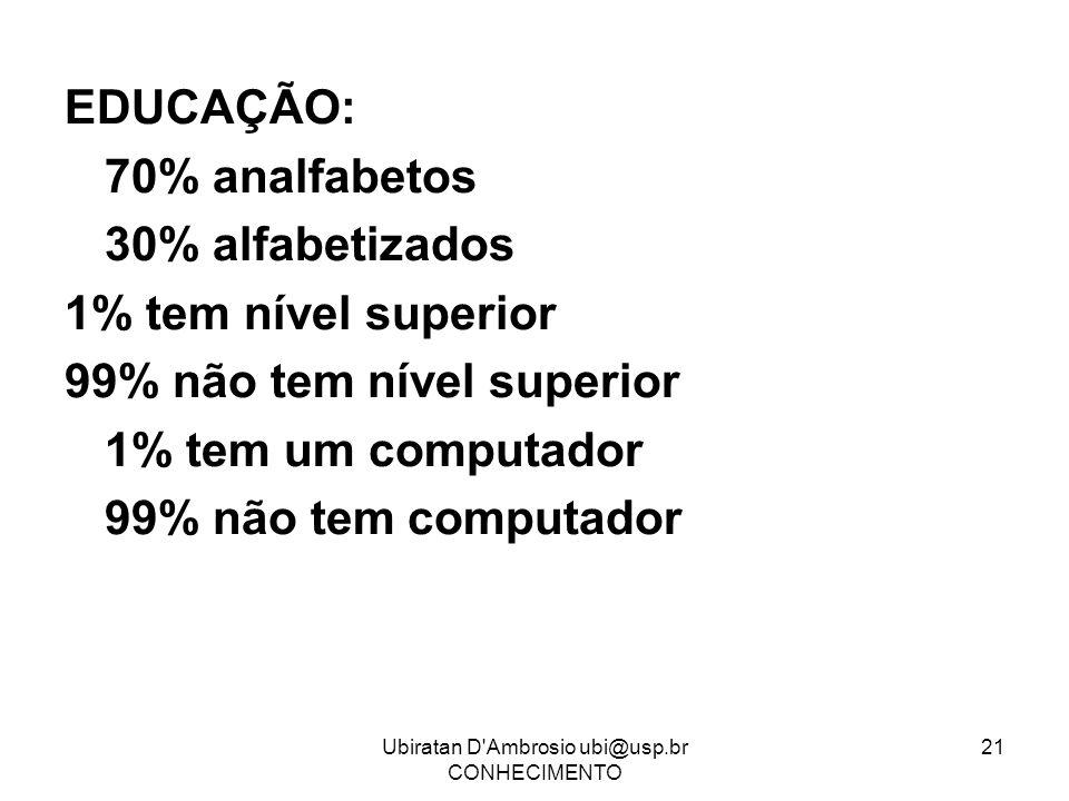 Ubiratan D'Ambrosio ubi@usp.br CONHECIMENTO 21 EDUCAÇÃO: 70% analfabetos 30% alfabetizados 1% tem nível superior 99% não tem nível superior 1% tem um